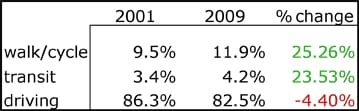 NHTS data from 2001 and 2009, from Tri-State Transportation Campaign