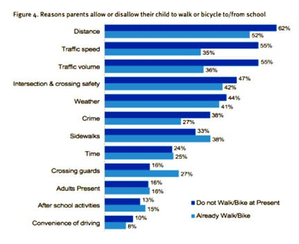 Reasons parents allow or disallow their children to walk or bike to or from school